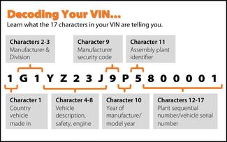 VIN Decoding